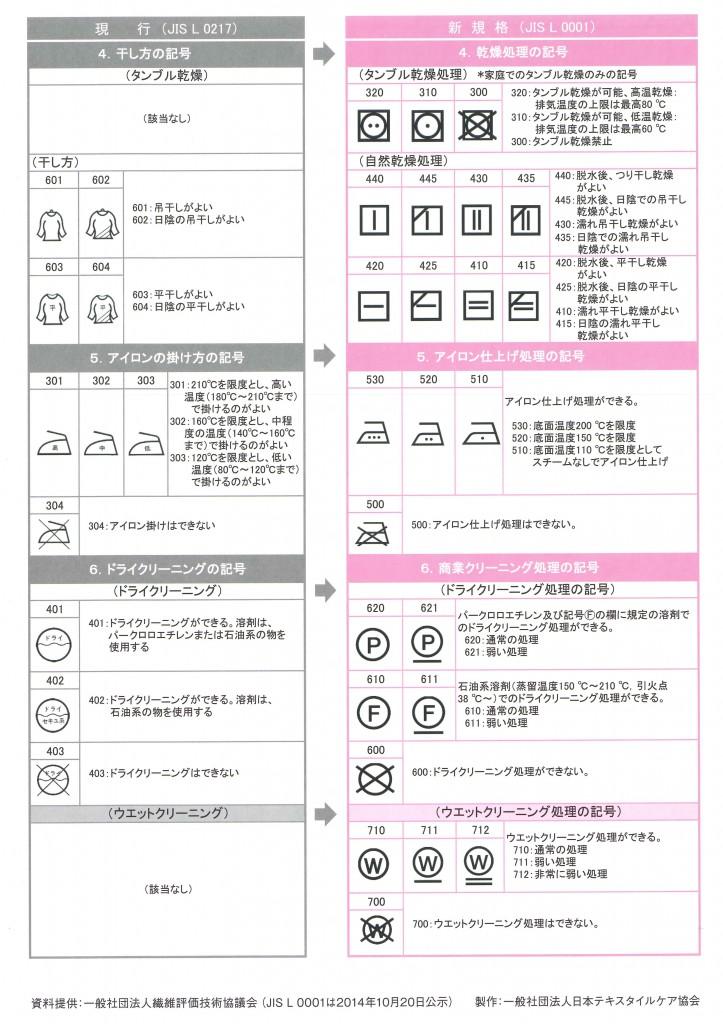 2016年新しいお洗濯マーク